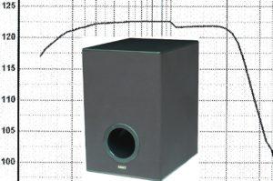 амплитудно частотная характеристика сабвуфера